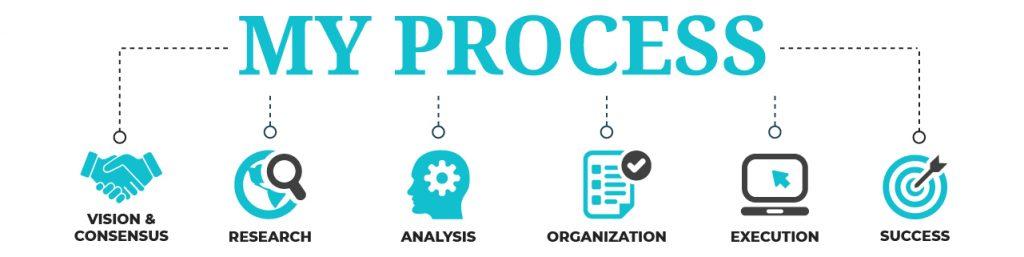 my content creation process by Vanessa N. Arita